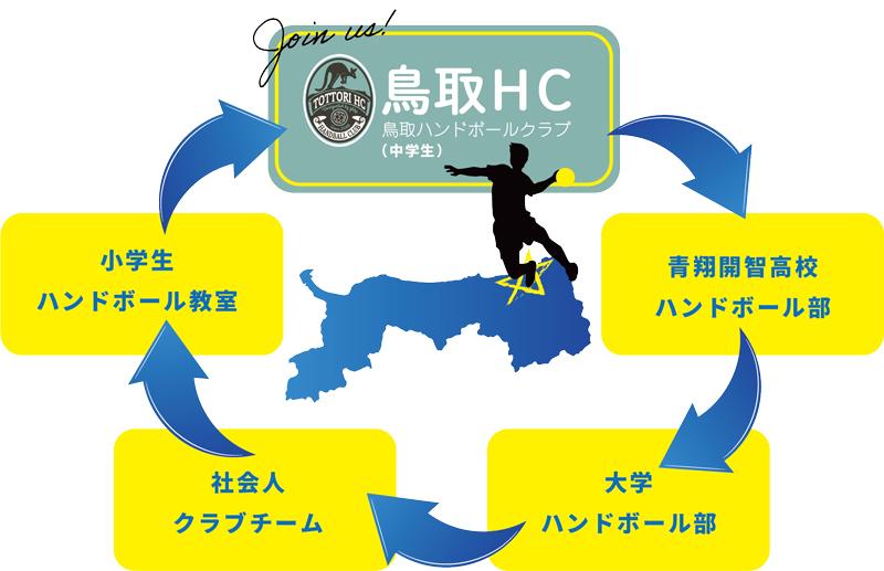 鳥取HC存在意義・コンセプト